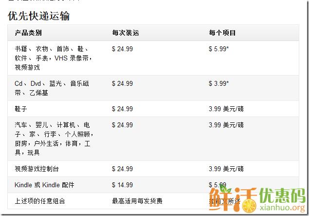 美国亚马逊直邮中国运费说明