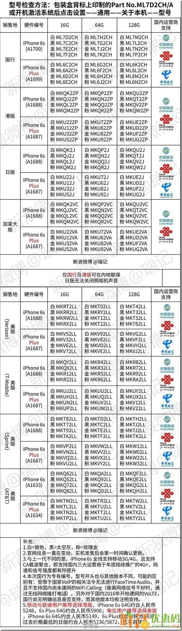 iphone6s多少钱 iphone6s各国价格 iphone6s各国售价 iphone6s各国报价 iphone6s各国价格对比